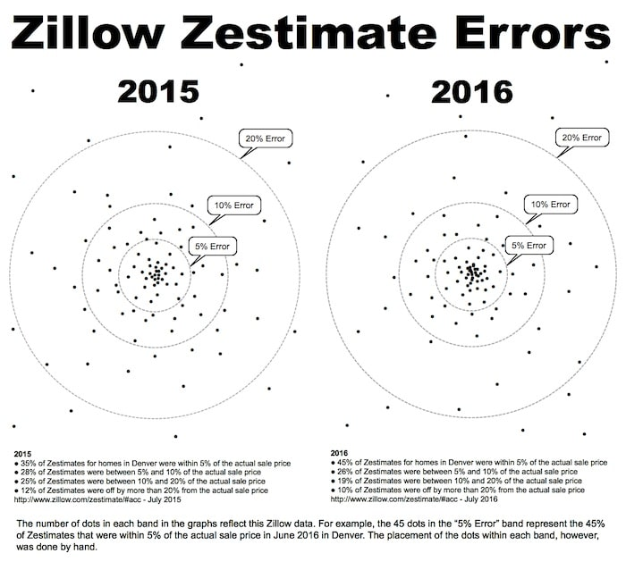 Zillow For Rent By Owner: Why Zillow Zestimates Are Wrong In Memphis